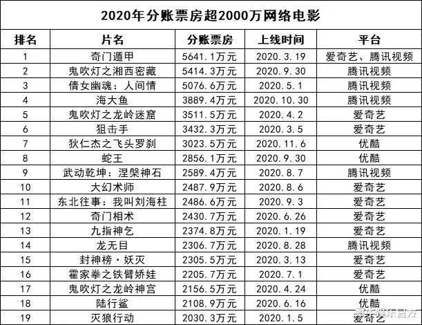 """头部领跑、PVOD、院网""""融合"""",展望网络电影2021"""